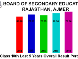 RBSE Class 10th Last 5 Years Overall Result Percentage