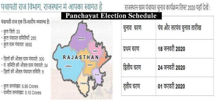 राजस्थान पंचायत चुनाव 2020
