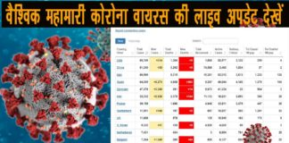Coronavirus Live Update in Hindi