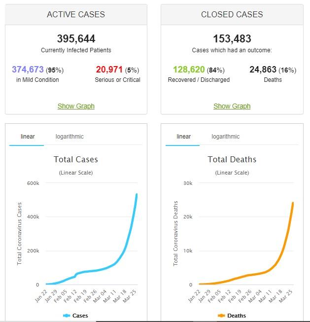 Coronavirus Worldwide Live Update Daily charts graphs