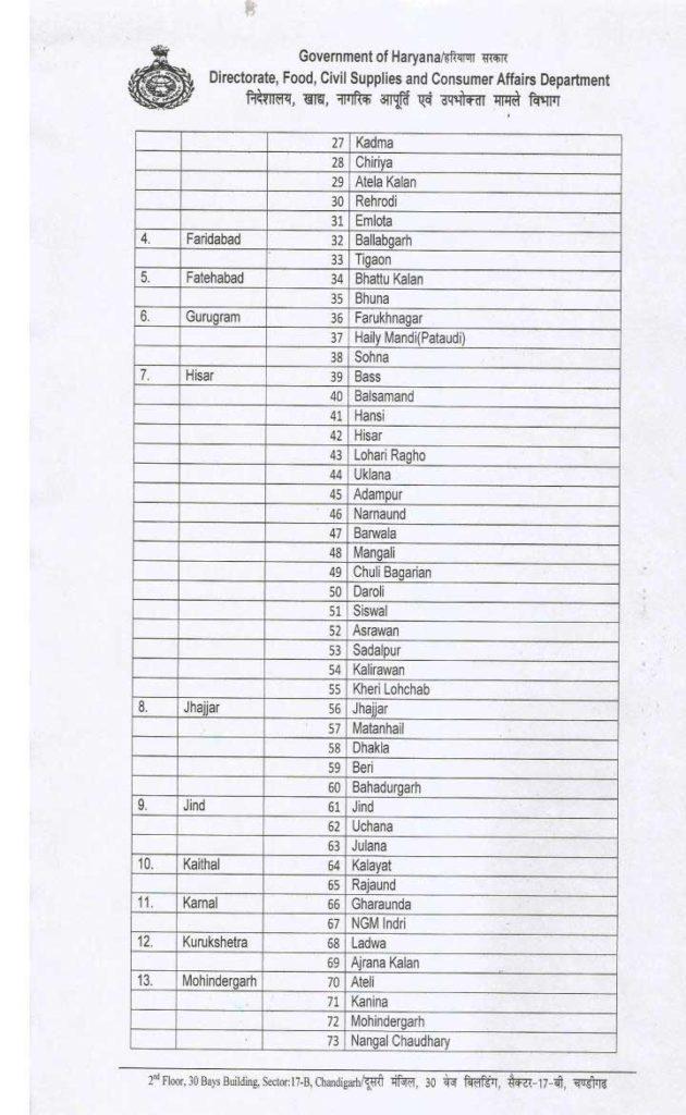 Haryana sarson ki sarkari kharid mandi list 2020