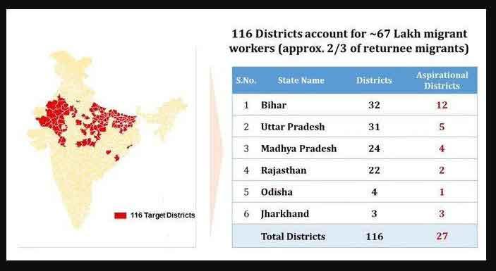 Garib Kalyan Rojgar Abhiyan beneficiary state List