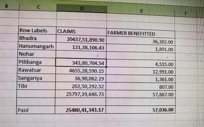 rajasthan fasal bima claim list
