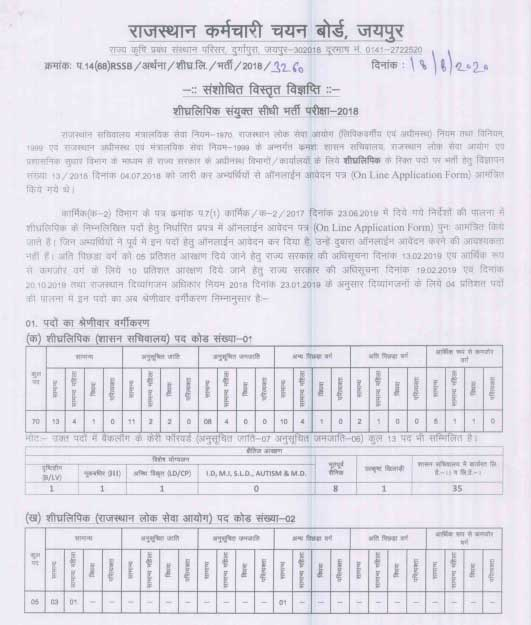 RSMSSB Stenographer Bharti 2020 Downloads Full Advertisement