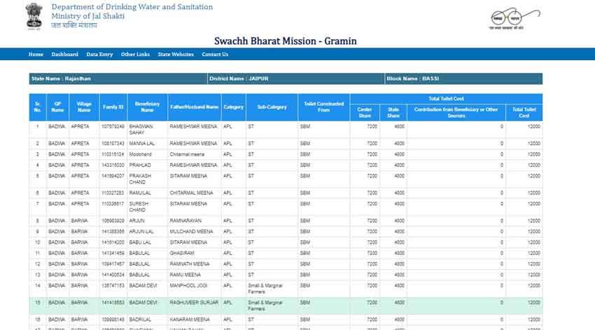 pradhan mantri gramin sochalay yojana list