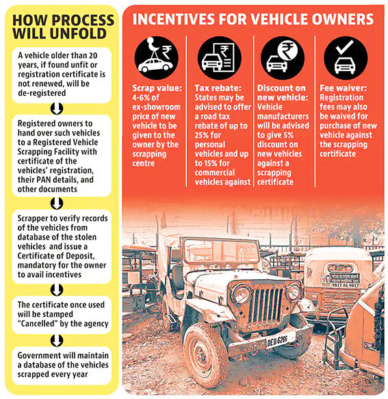 benefits of Vehicle Scrap Policy 2021